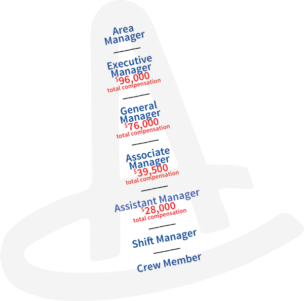 jobs ladder
